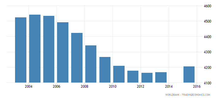iceland population age 10 total wb data
