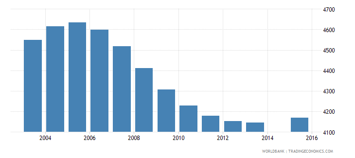 iceland population age 11 total wb data