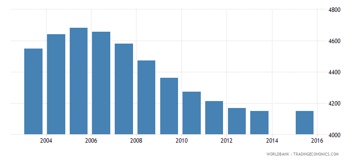 iceland population age 12 total wb data