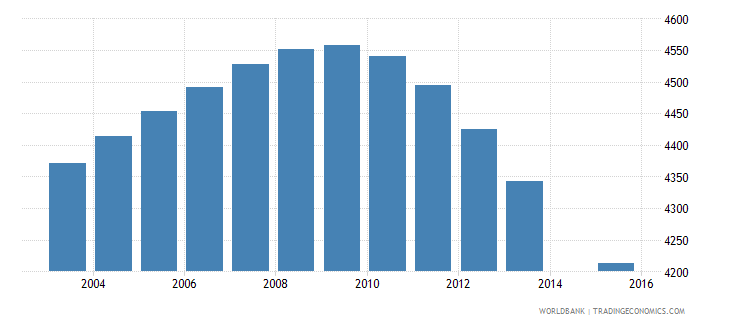 iceland population age 15 total wb data