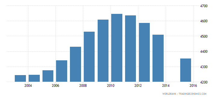 iceland population age 18 total wb data