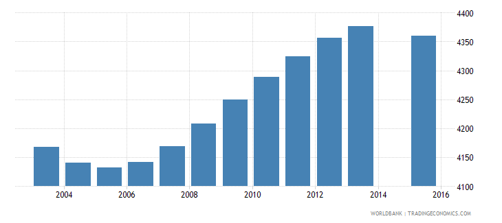 iceland population age 2 total wb data