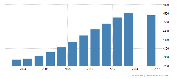 iceland population age 20 total wb data