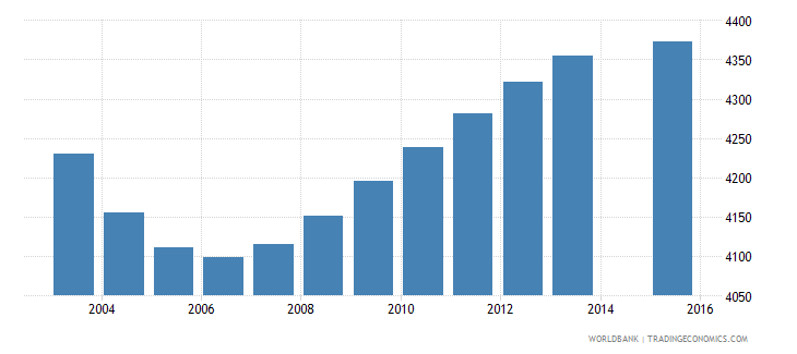 iceland population age 3 total wb data