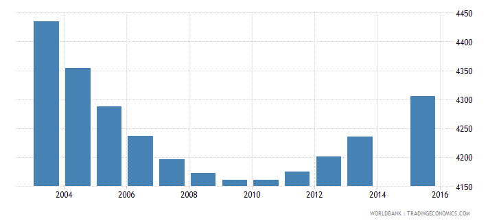 iceland population age 7 total wb data