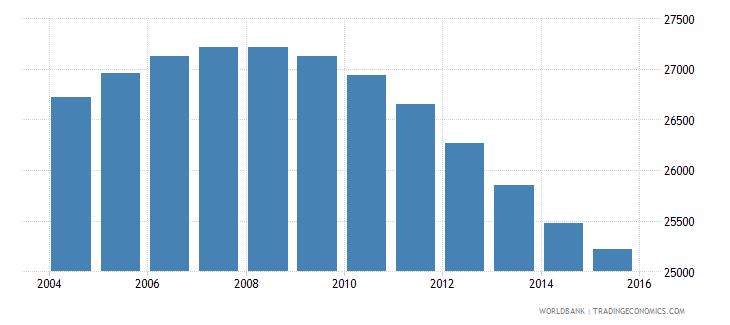 iceland population ages 12 17 total wb data