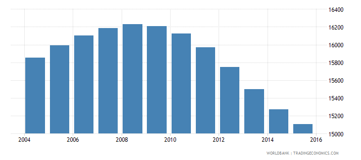 iceland population ages 12 18 male wb data