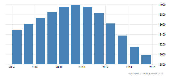 iceland population ages 13 18 male wb data