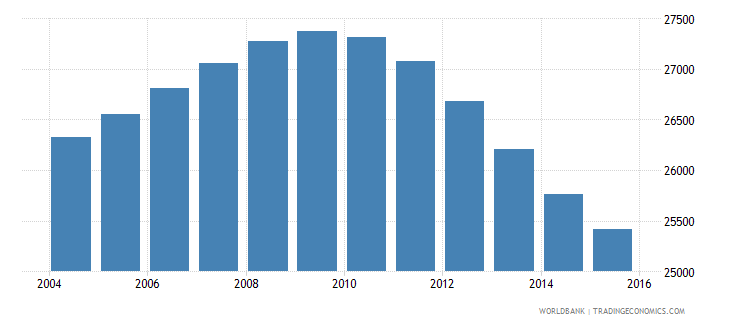 iceland population ages 13 18 total wb data