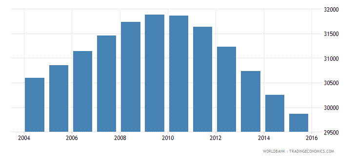 iceland population ages 13 19 total wb data