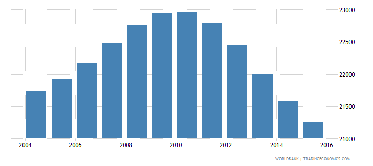 iceland population ages 14 18 total wb data
