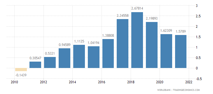 iceland population growth annual percent wb data