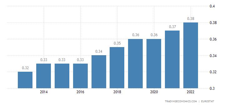 Iceland Population