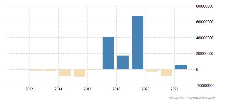 iceland portfolio equity net inflows bop us dollar wb data