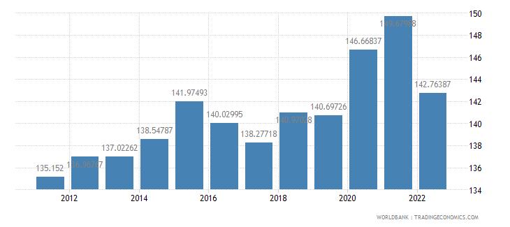 iceland ppp conversion factor gdp lcu per international dollar wb data