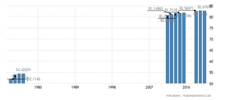 iceland primary education teachers percent female wb data