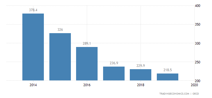 Iceland Private Debt to GDP