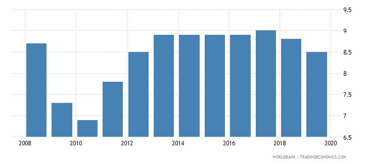iceland profit tax percent of commercial profits wb data