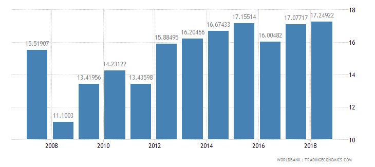 iceland public spending on education total percent of government expenditure wb data