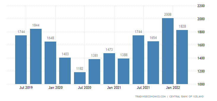 Iceland Remittances