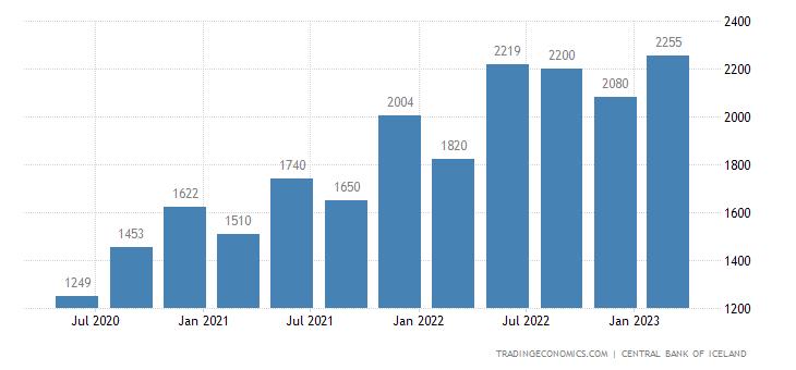 Iceland Inward Remittances