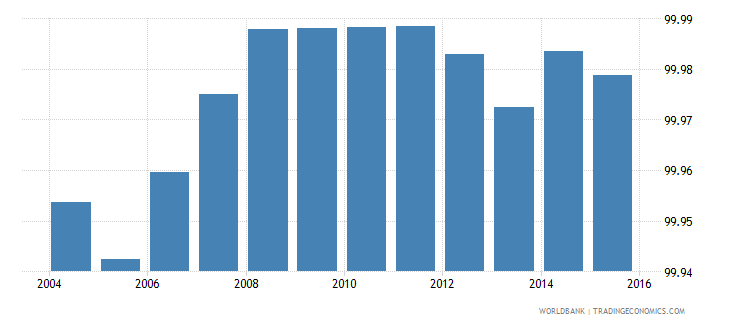 iceland renewable electricity output wb data