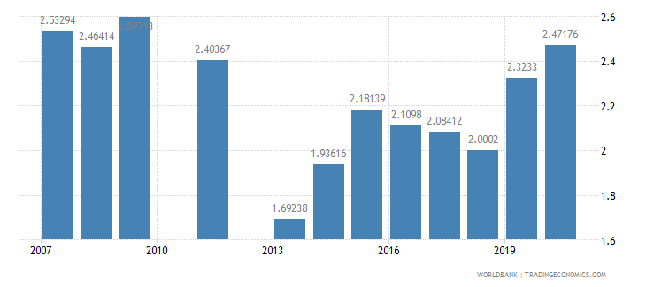 iceland research and development expenditure percent of gdp wb data