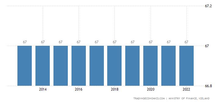 Iceland Retirement Age - Women