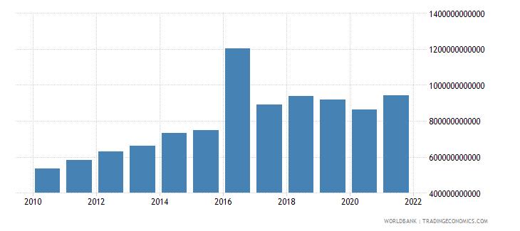 iceland revenue excluding grants current lcu wb data