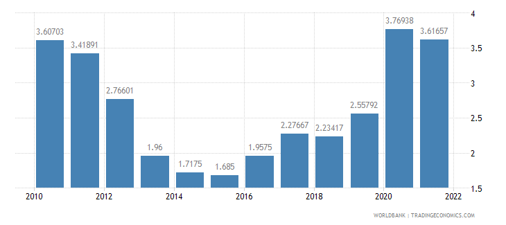 iceland risk premium on lending prime rate minus treasury bill rate percent wb data