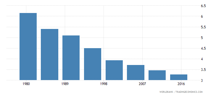 iceland rural population male percent of total wb data