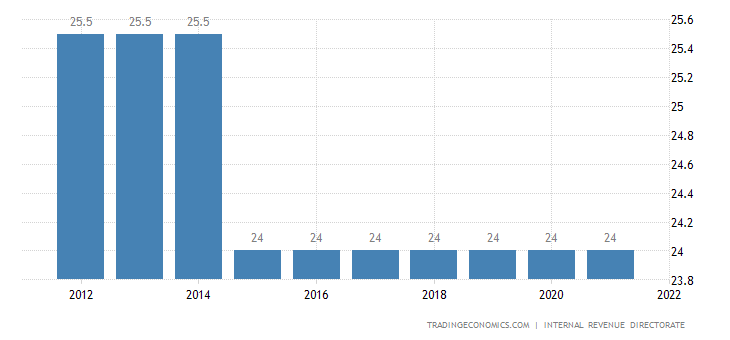 Iceland Sales Tax Rate | VAT