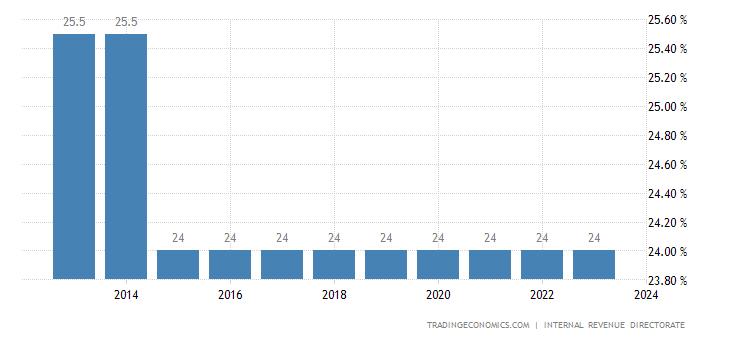 Iceland Sales Tax Rate - VAT