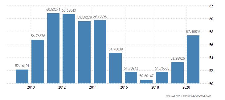 iceland school enrollment tertiary male percent gross wb data