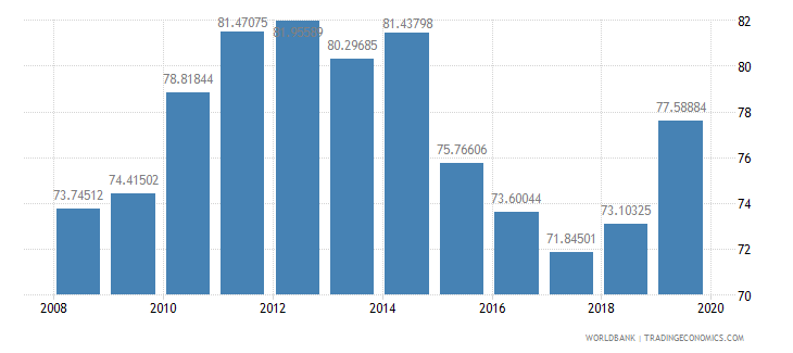iceland school enrollment tertiary percent gross wb data