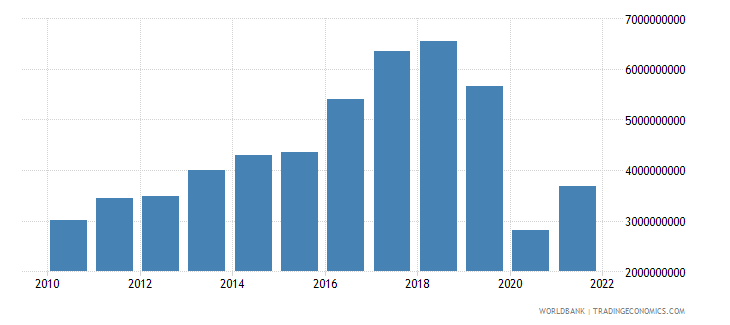 iceland service exports bop us dollar wb data