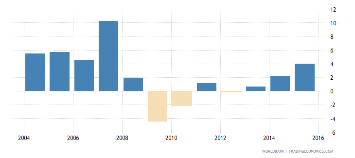 iceland services etc  value added annual percent growth wb data