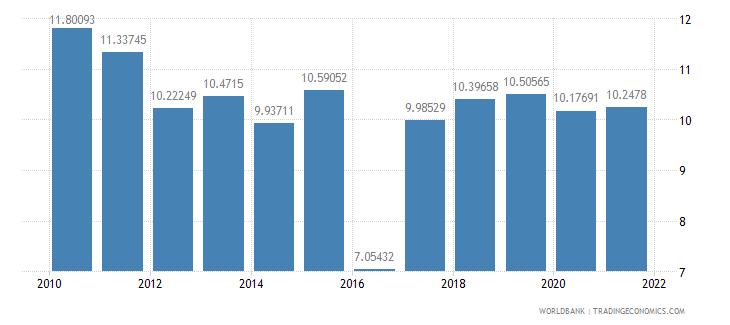 iceland social contributions percent of revenue wb data