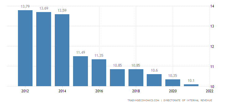 Iceland Social Security Rate