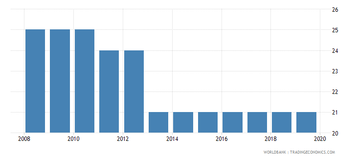 iceland tax payments number wb data