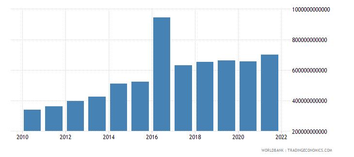 iceland tax revenue current lcu wb data