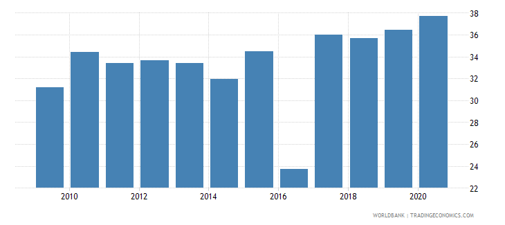 iceland taxes on goods and services percent of revenue wb data