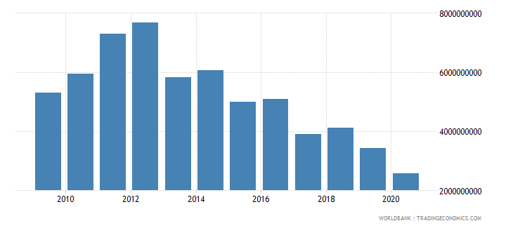 iceland taxes on international trade current lcu wb data