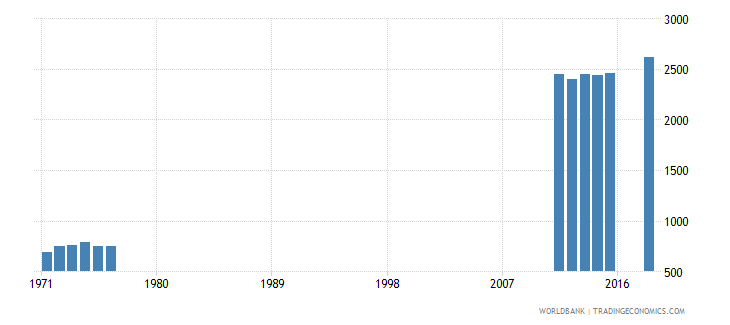 iceland teachers in primary education female number wb data