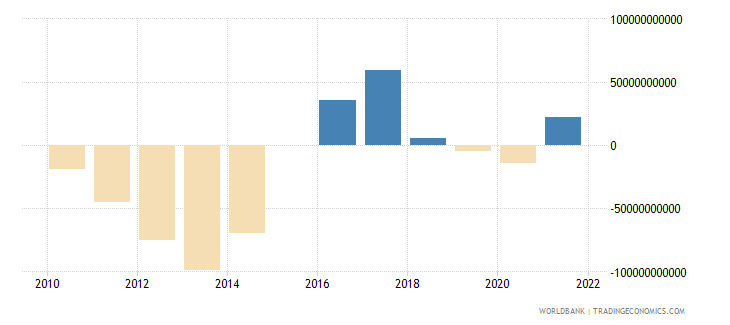 iceland terms of trade adjustment constant lcu wb data
