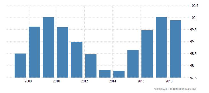 iceland total net enrolment rate primary female percent wb data