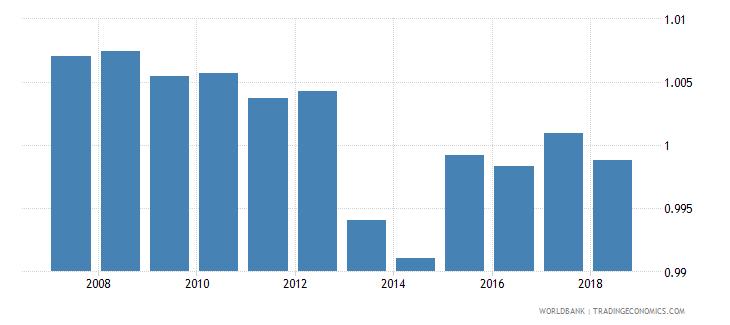 iceland total net enrolment rate primary gender parity index gpi wb data