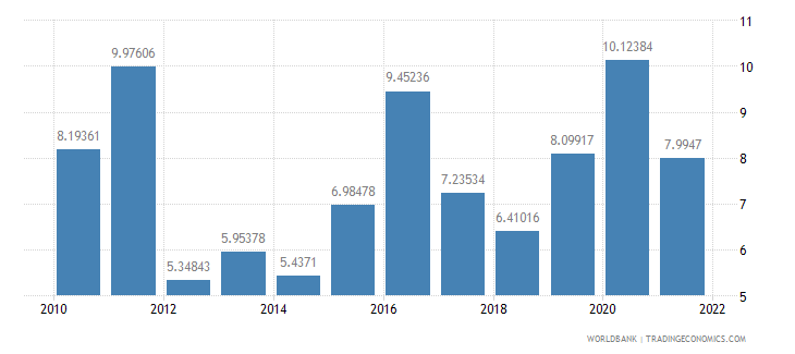 iceland total reserves in months of imports wb data