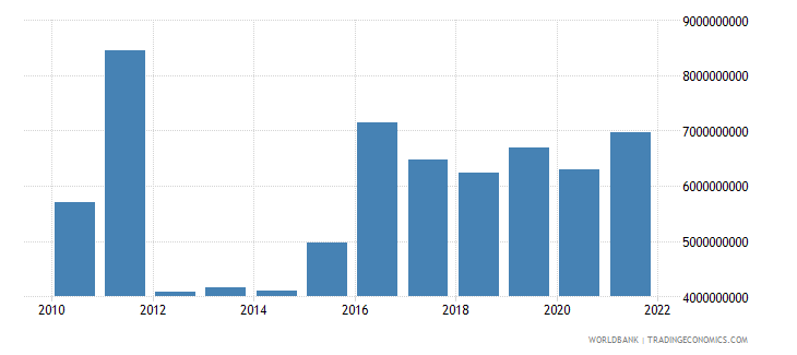 iceland total reserves minus gold us dollar wb data