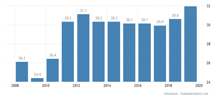 iceland total tax rate percent of profit wb data